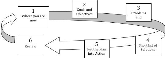 The Financial Planning Process | Brad Brain Financial